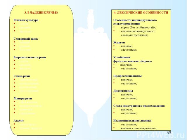 4. ЛЕКСИЧЕСКИЕ ОСОБЕННОСТИ Особенности индивидуального словоупотребления норма (без особенностей); наличие индивидуального словоупотребления; Жаргон наличие; отсутствие; Устойчивые фразеологические обороты наличие; отсутствие; Профессионализмы налич…