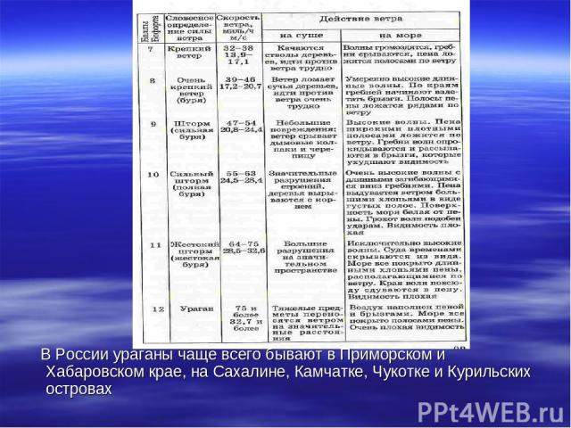 В России ураганы чаще всего бывают в Приморском и Хабаровском крае, на Сахалине, Камчатке, Чукотке и Курильских островах