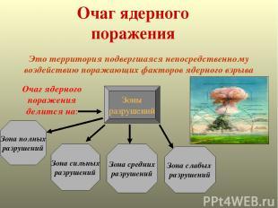 Очаг ядерного поражения Это территория подвергшаяся непосредственному воздействи