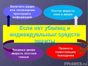 Включить радио или телевидение прослушать информацию Плотно закрыть окна и двери