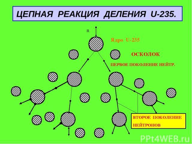 ЦЕПНАЯ РЕАКЦИЯ ДЕЛЕНИЯ U-235. Ядро U-235 ОСКОЛОК ПЕРВОЕ ПОКОЛЕНИЕ НЕЙТР. ВТОРОЕ ПОКОЛЕНИЕ НЕЙТРОНОВ n