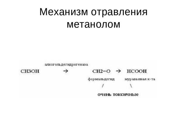 Механизм отравления метанолом