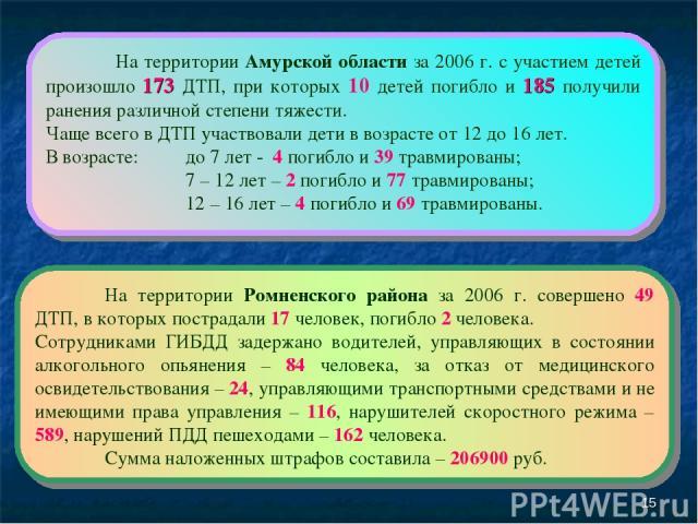 * На территории Амурской области за 2006 г. с участием детей произошло 173 ДТП, при которых 10 детей погибло и 185 получили ранения различной степени тяжести. Чаще всего в ДТП участвовали дети в возрасте от 12 до 16 лет. В возрасте: до 7 лет - 4 пог…