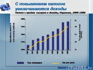 С повышением налогов увеличиваются доходы Налоги с продаж сигарет и доходы, Норв