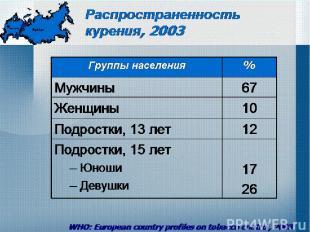 Распространенность курения, 2003 WHO: European country profiles on tobacco contr