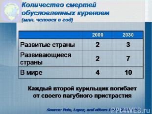 Количество смертей обусловленных курением (млн. человек в год) Source: Peto, Lop