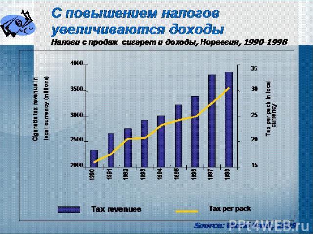 С повышением налогов увеличиваются доходы Налоги с продаж сигарет и доходы, Норвегия, 1990-1998 Source: World Bank, 1999
