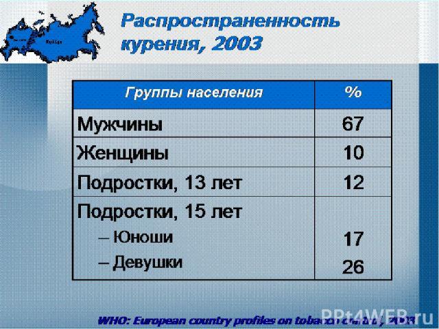 Распространенность курения, 2003 WHO: European country profiles on tobacco control, 2003 Группы населения % Мужчины 67 Женщины 10 Подростки, 13 лет 12 Подростки, 15 лет Юноши Девушки 17 26