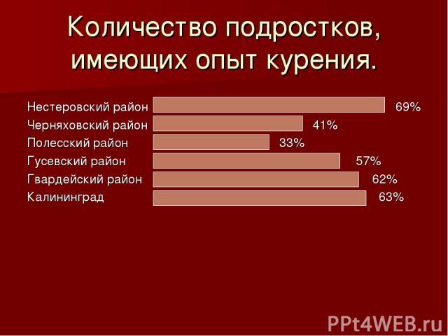 Количество подростков, имеющих опыт курения. Нестеровский район 69% Черняховский район 41% Полесский район 33% Гусевский район 57% Гвардейский район 62% Калининград 63%
