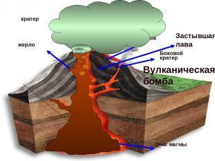 Очаг магмы жерло кратер Боковой кратер лава Застывшая лава Вулканический Пепел,