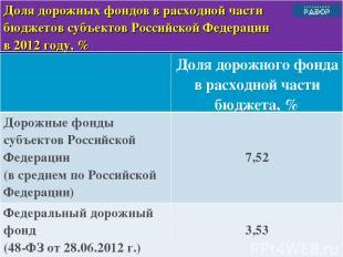 * Доля дорожных фондов в расходной части бюджетов субъектов Российской Федерации
