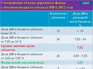 * Соотношение объема дорожного фонда с объемом бюджета субъекта РФ в 2012 году К