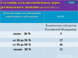 Состояние сети автомобильных дорог регионального значения (на 01.01.2012 г.) Дол