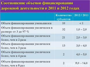 * Соотношение объемов финансирования дорожной деятельности в 2011 и 2012 годах К