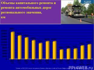 * Данные за 2002-2010 годы по материалам сборника «Дорожное хозяйство России. Ци