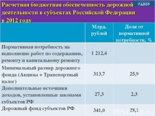 Расчетная бюджетная обеспеченность дорожной деятельности в субъектах Российской