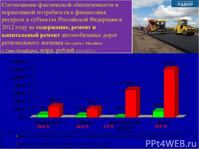 13,6 % 2,8 % 26,0 % 29,8 % Соотношение фактической обеспеченности и нормативной потребности в финансовых ресурсах в субъектах Российской Федерации в 2012 году на содержание, ремонт и капитальный ремонт автомобильных дорог регионального значения (без…
