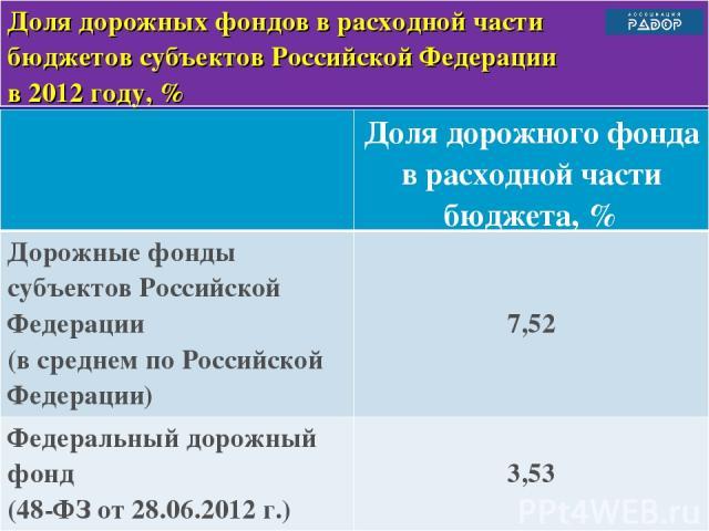 * Доля дорожных фондов в расходной части бюджетов субъектов Российской Федерации в 2012 году, % Доля дорожного фонда в расходной части бюджета, % Дорожные фонды субъектов Российской Федерации (в среднем по Российской Федерации) 7,52 Федеральный доро…