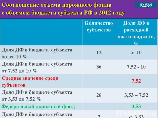 * Соотношение объема дорожного фонда с объемом бюджета субъекта РФ в 2012 году Количество субъектов Доля ДФ в расходной части бюджета, % Доля ДФ в бюджете субъекта более 10 % 12 > 10 Доля ДФ в бюджете субъекта от 7,52 до 10 % 36 7,52 - 10 Среднее зн…