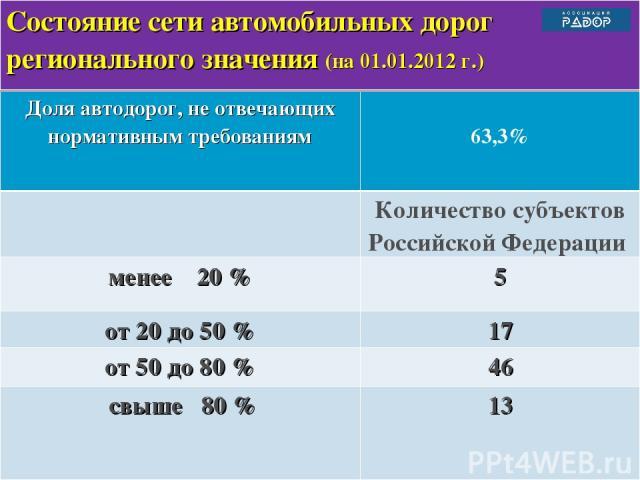 Состояние сети автомобильных дорог регионального значения (на 01.01.2012 г.) Доля автодорог, не отвечающих нормативным требованиям 63,3% Количество субъектов Российской Федерации менее 20 % 5 от 20 до 50 % 17 от 50 до 80 % 46 свыше 80 % 13