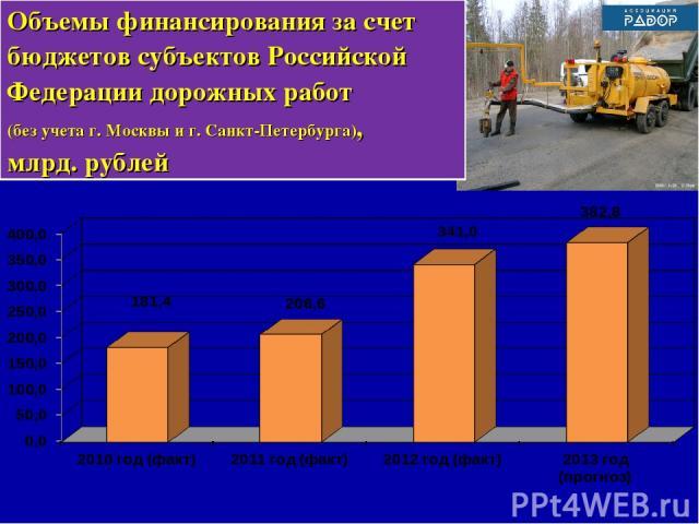 Объемы финансирования за счет бюджетов субъектов Российской Федерации дорожных работ (без учета г. Москвы и г. Санкт-Петербурга), млрд. рублей