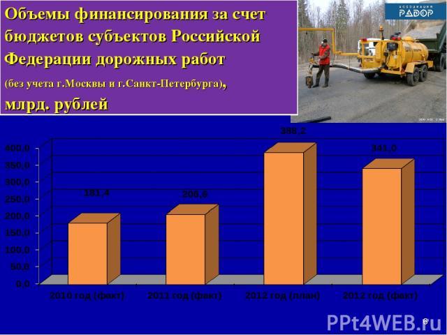 * Объемы финансирования за счет бюджетов субъектов Российской Федерации дорожных работ (без учета г.Москвы и г.Санкт-Петербурга), млрд. рублей