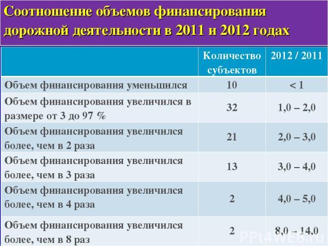 * Соотношение объемов финансирования дорожной деятельности в 2011 и 2012 годах Количество субъектов 2012 / 2011 Объем финансирования уменьшился 10 < 1 Объем финансирования увеличился в размере от 3 до 97 % 32 1,0 – 2,0 Объем финансирования увеличилс…