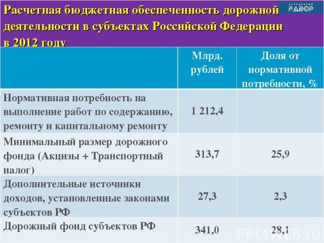 Расчетная бюджетная обеспеченность дорожной деятельности в субъектах Российской Федерации в 2012 году Млрд. рублей Доля от нормативной потребности, % Нормативная потребность на выполнение работ по содержанию, ремонту и капитальному ремонту 1 212,4 М…
