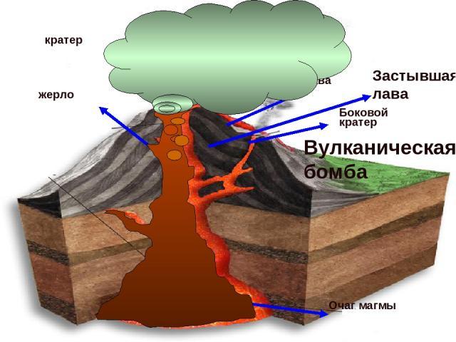 Очаг магмы жерло кратер Боковой кратер лава Застывшая лава Вулканический Пепел, дым Вулканическая бомба