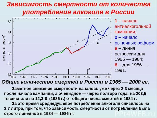 Зависимость смертности от количества употребления алкоголя в России Общее количество смертей в России в 1965— 2000гг. 1– начало антиалкогольной кампании; 2– начало рыночных реформ; а– линия регрессии для 1965— 1984; б– для 1986— 1991. Заметн…