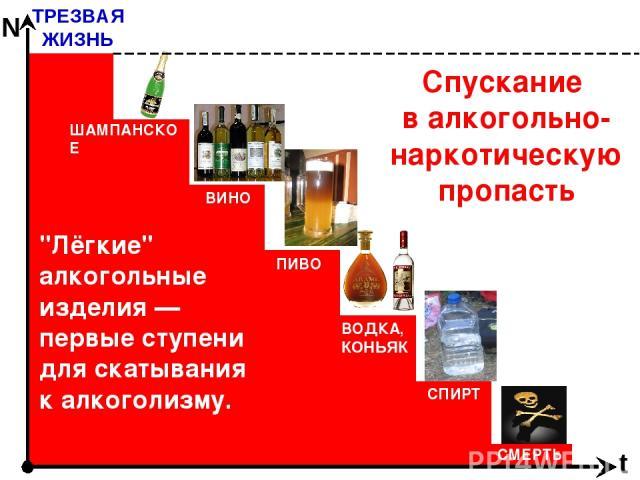 Спускание в алкогольно-наркотическую пропасть ТРЕЗВАЯ ЖИЗНЬ t N