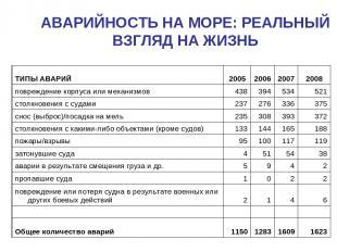 АВАРИЙНОСТЬ НА МОРЕ: РЕАЛЬНЫЙ ВЗГЛЯД НА ЖИЗНЬ ТИПЫ АВАРИЙ 2005 2006 2007 2008 по