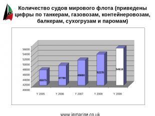 Количество судов мирового флота (приведены цифры по танкерам, газовозам, контейн