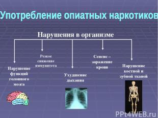 Нарушение функций головного мозга Нарушение костной и зубной тканей Ухудшение ды