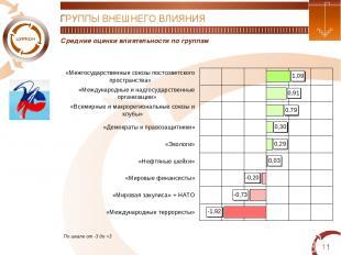 * Средние оценки влиятельности по группам ГРУППЫ ВНЕШНЕГО ВЛИЯНИЯ По шкале от -3