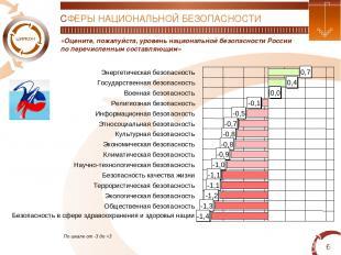 * «Оцените, пожалуйста, уровень национальной безопасности России по перечисленны