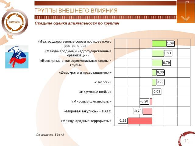 * Средние оценки влиятельности по группам ГРУППЫ ВНЕШНЕГО ВЛИЯНИЯ По шкале от -3 до +3