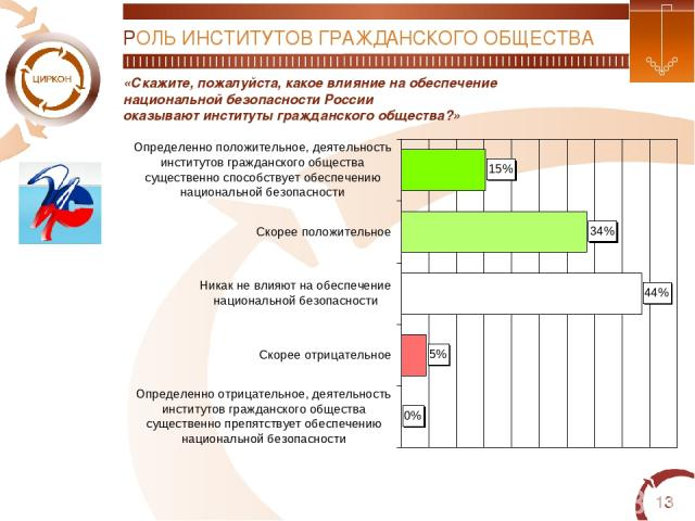 * «Скажите, пожалуйста, какое влияние на обеспечение национальной безопасности России оказывают институты гражданского общества?» РОЛЬ ИНСТИТУТОВ ГРАЖДАНСКОГО ОБЩЕСТВА