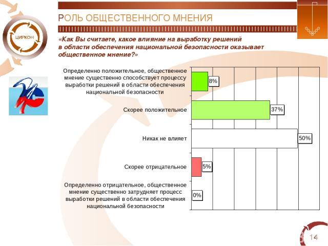 * «Как Вы считаете, какое влияние на выработку решений в области обеспечения национальной безопасности оказывает общественное мнение?» РОЛЬ ОБЩЕСТВЕННОГО МНЕНИЯ
