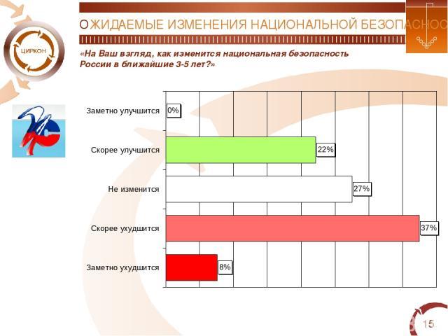 * «На Ваш взгляд, как изменится национальная безопасность России в ближайшие 3-5 лет?» ОЖИДАЕМЫЕ ИЗМЕНЕНИЯ НАЦИОНАЛЬНОЙ БЕЗОПАСНОСТИ