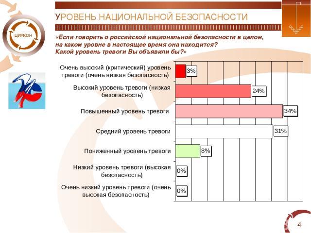* УРОВЕНЬ НАЦИОНАЛЬНОЙ БЕЗОПАСНОСТИ «Если говорить о российской национальной безопасности в целом, на каком уровне в настоящее время она находится? Какой уровень тревоги Вы объявили бы?»