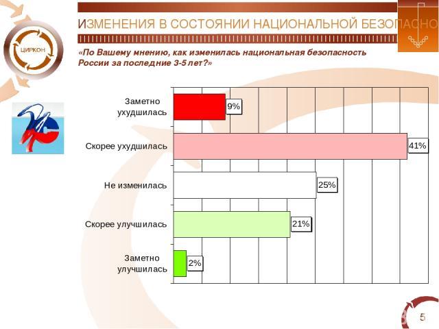 * «По Вашему мнению, как изменилась национальная безопасность России за последние 3-5 лет?» ИЗМЕНЕНИЯ В СОСТОЯНИИ НАЦИОНАЛЬНОЙ БЕЗОПАСНОСТИ
