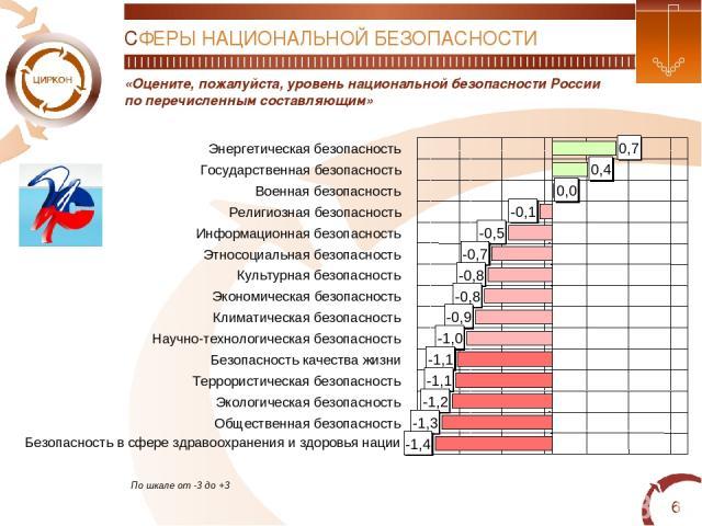 * «Оцените, пожалуйста, уровень национальной безопасности России по перечисленным составляющим» СФЕРЫ НАЦИОНАЛЬНОЙ БЕЗОПАСНОСТИ По шкале от -3 до +3 0,7 0,4 0,0 -0,1 -0,5 -0,7 -0,8 -0,8 -0,9 -1,0 -1,1 -1,1 -1,2 -1,3 -1,4 Энергетическая безопасность …