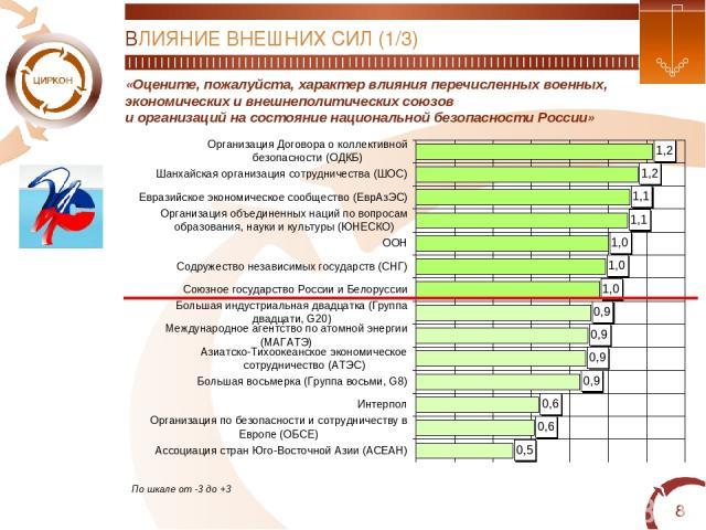 * «Оцените, пожалуйста, характер влияния перечисленных военных, экономических и внешнеполитических союзов и организаций на состояние национальной безопасности России» По шкале от -3 до +3 ВЛИЯНИЕ ВНЕШНИХ СИЛ (1/3)