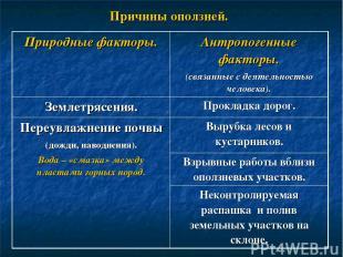 Причины оползней. Природные факторы. Антропогенные факторы. (связанные с деятель