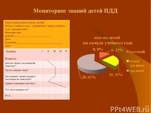 * Мониторинг знаний детей ПДД Подготовительная к школе группа Начало учебного го