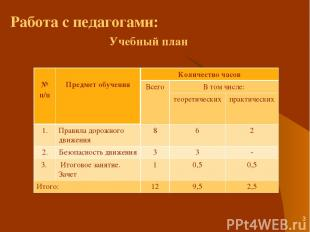 * Учебный план Работа с педагогами: № п/п Предмет обучения Количество часов Всег