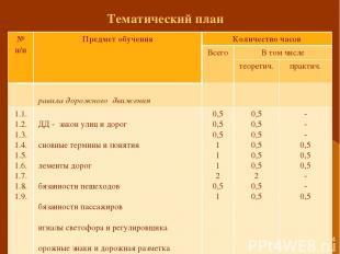 * Тематический план № п/п Предмет обучения Количество часов Всего В том числе те