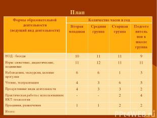 * План Формы образовательной деятельности (ведущий вид деятельности) Количество