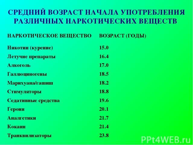 СРЕДНИЙ ВОЗРАСТ НАЧАЛА УПОТРЕБЛЕНИЯ РАЗЛИЧНЫХ НАРКОТИЧЕСКИХ ВЕЩЕСТВ НАРКОТИЧЕСКОЕ ВЕЩЕСТВО ВОЗРАСТ (ГОДЫ) Никотин (курение) 15.0 Летучие препараты 16.4 Алкоголь 17.0 Галлюциногены 18.5 Марихуана/гашиш 18.2 Стимуляторы 18.8 Седативные средства 19.6 Г…